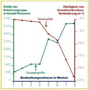 washington-experiment-transzendentale-meditation-frieden-stress-gewalt-kriminalitaet-1993